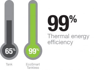 Ecosmart Why Tankless